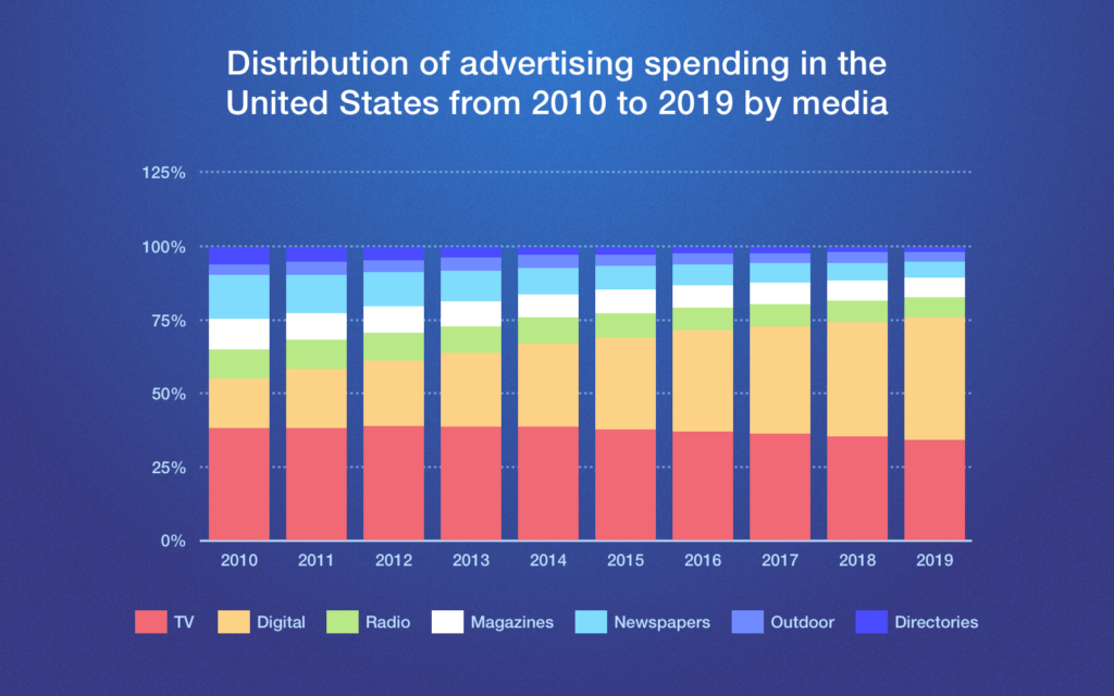 American digital advertising spend