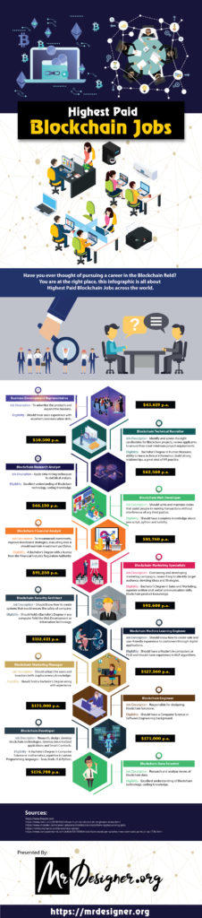Infographic about employment opportunities in blockchain