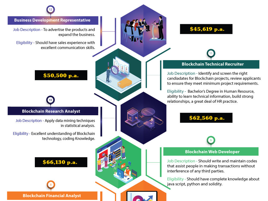 Infographic on leading employment opportunities and jobs in blockchain