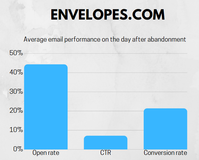 Email performance after cart abandonment