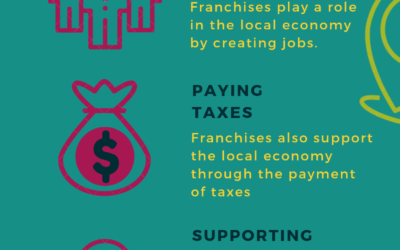 Franchise SEO: How to Improve Your Local Search Rankings