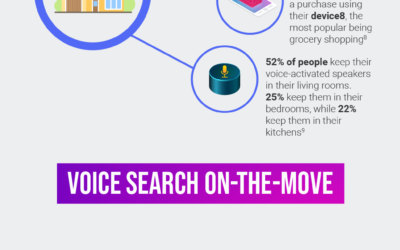 The Future Of Voice Recognition (Infographic)