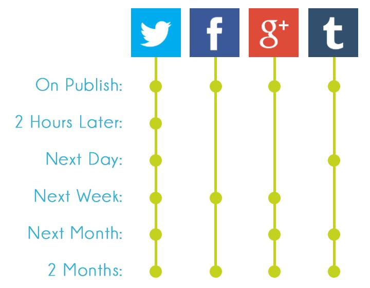 social-media-publishing